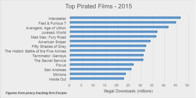 Top Pirated Films 2015